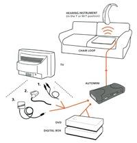 PR12759 AutoMini Loop Amplifier System